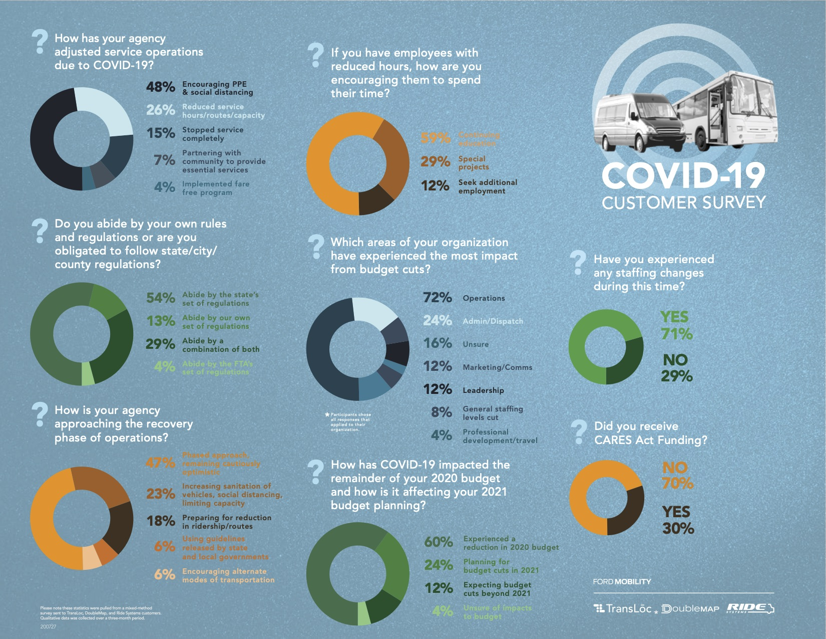 200728_Infographic_COVID19_Survey