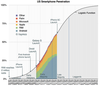 US Smartphone Use.png